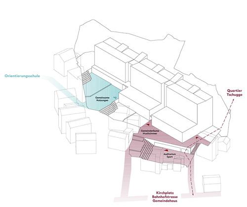 Nimbus Architekten Michael Bühler Lukas Schaffhuser Schulanlage Walka mit Auditorium Zermatt Picto Nutzungen